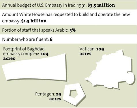 США в Ираке строит нечто. Новое посольство США в Ираке