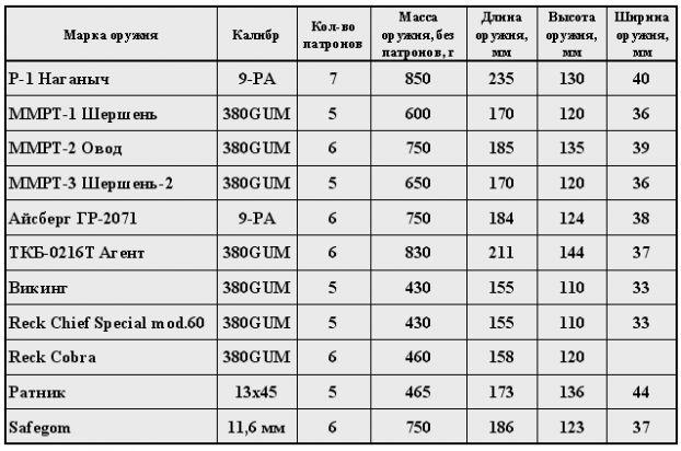 FAQ по выбору резинострела (травматического пистолета)