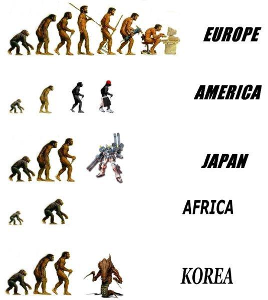 Эволюция человека в разных странах