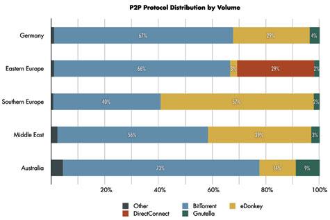 Пиринг занимает 95% ночного интернет-трафика
