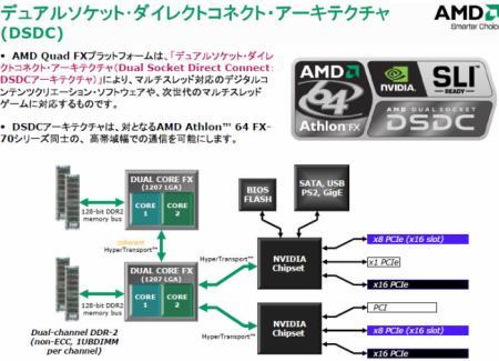 AMD хоронит платформу Quad FX
