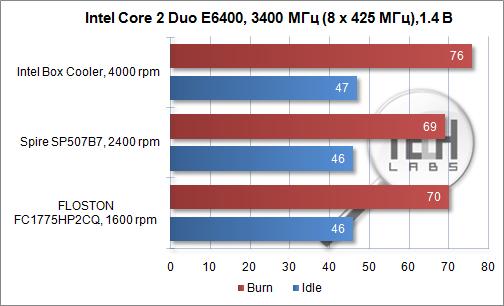 Обзор кулера FLOSTON FC1775HP2CQ