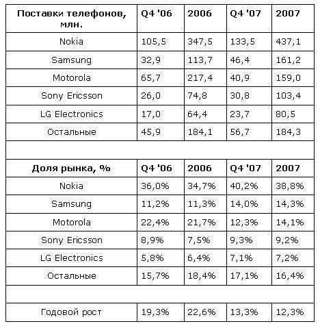 В 2007 году поставлено 1,12 млрд. телефонов