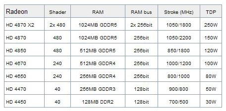 Обнародованы спецификации видеокарт серии Radeon HD 4000