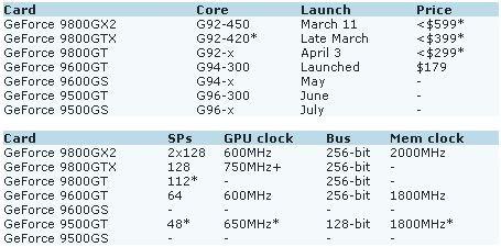 Обновлены данные по GeForce 9 Series- 9800 GX2 только 11 Марта