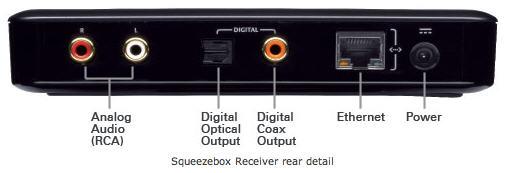 Logitech Squeezebox Duet - cетевая музыкальная система