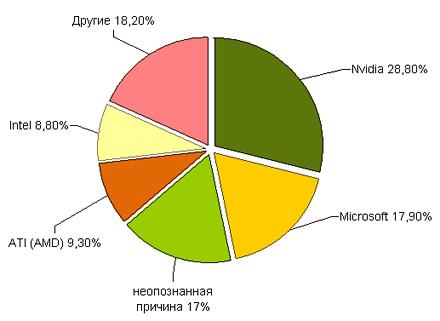 Nvidia виновна в 30% сбоев Windows Vista