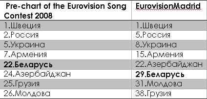 """Предворительные результаты конкурса """"Евровидения"""" можно узнать уже сегодня..."""