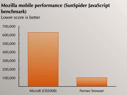 Мобильный Firefox может быть не так уж плох...