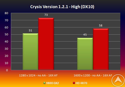 Radeon HD 4870 против GeForce 9800 GX2 в Crysis - слухи?