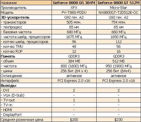 Обзор видеокарты XFX GeForce 8800GS PV-T88S-FDD4