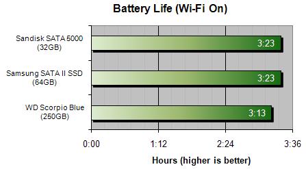 HDD и SSD протестировали на энергопотребление в ноутбуке в реальных условиях