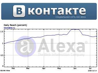"""TNS Gallup поместил """"Вконтакте"""" в пятерку самых посещаемых сайтов Рунета"""