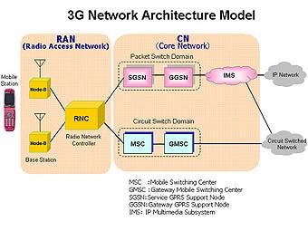 Передачу данных в сетях 3G ускорили в четыре раза