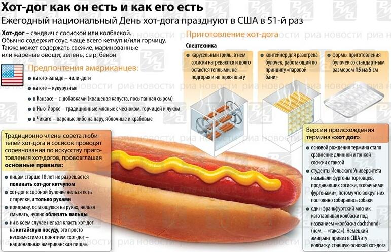 """День хот-дога: откуда ноги растут у """"горячей собаки"""" + Инфографика"""