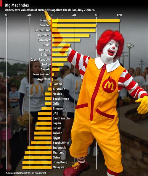 Что за чертовщина этот индекс «Биг Мак»?