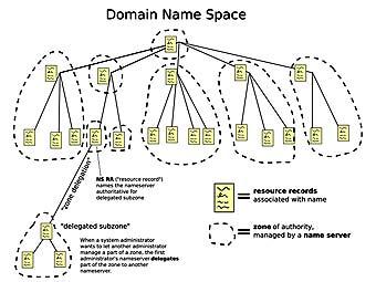 Российский физик взломал пропатченный DNS