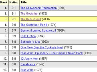 """""""Темного рыцаря"""" сместили с первого места рейтинга IMDb"""