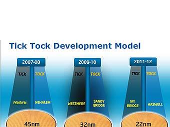 Intel выпустит 22-нанометровые чипы в 2011 году