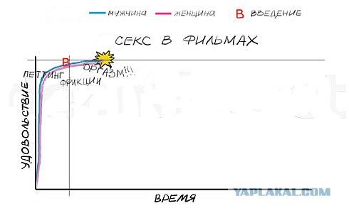 3 наглядных диаграммы )))