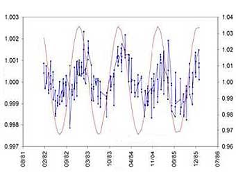 Период полураспада радиоактивных материалов оказался связан с Солнцем