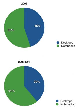 Что MacBook'и значат для Стива Джобса?
