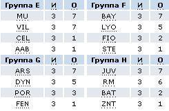 Лига Чемпионов(Тур 3 - 21 октября 2008, Группы E-H)