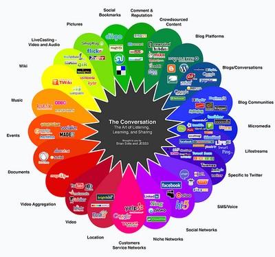 Интернет-сервисы и жизнь в ХХХ веке