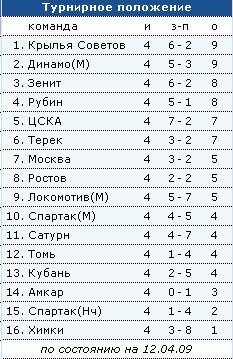 Обзор Чемпионата России по футболу-4ый тур