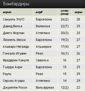 Чемпионат Испании. 31 тур