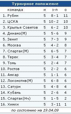 Чемпионат России по футболу - 5ый тур