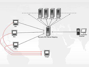 Украинские хакеры объединили в ботнет почти два миллиона компьютеров