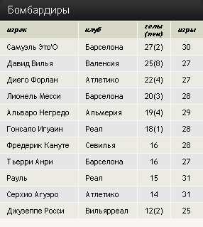 Чемпионат Испании. 32 тур
