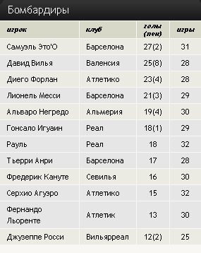 Чемпионат Испании. 33 тур