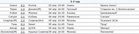 Обзор Чемпионата России по футболу-3ий тур