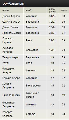 Чемпионат Испании. 38 тур