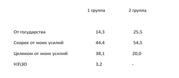 """Среди белорусской молодежи 40% потенциальных эмигрантов и 30% """"совков"""""""