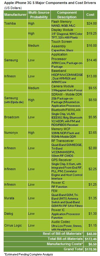 Себестоимость iPhone 3GS