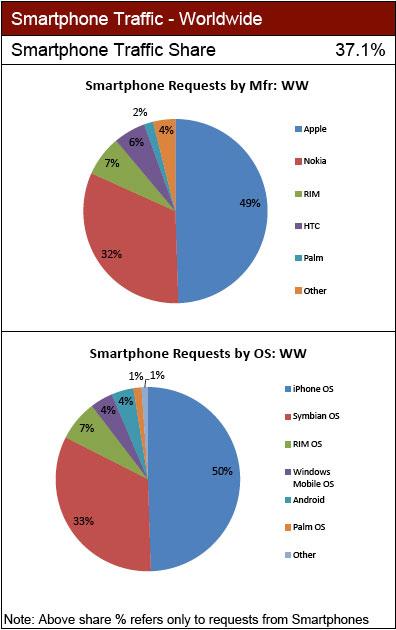 На долю iPhone приходится 69% мобильного веб-трафика
