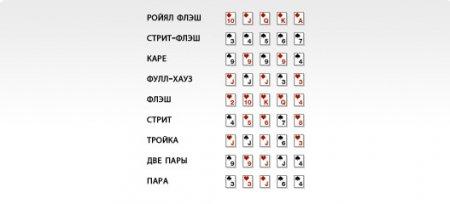 Если хотите научиться играть в покер, то вам сюда!!!