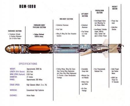 """BGM-109 """"Томагавк"""""""