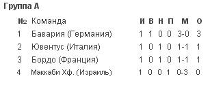 Лига Чемпионов ! Групповой этап : 1-й тур