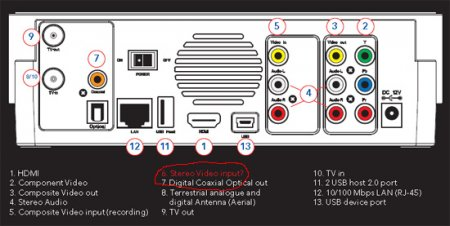 Verbatim MediaStation HD DVR: цифровой видеомагнитофон