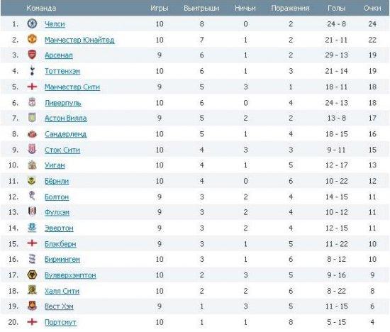 Английская Премьер Лига ! 10-ый тур !