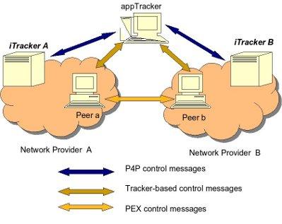 Файлообмен: время переходить на P4P