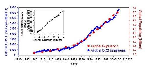 Новая теория: глобальное потепление не остановить