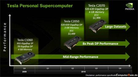 Изображения видеокарты Tesla C-Series на базе Fermi