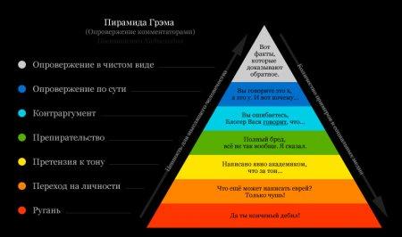 Демагогия: опыт классификации