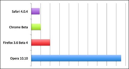 Apple Safari производительнее бета-версии Google Chrome для Mac OS X