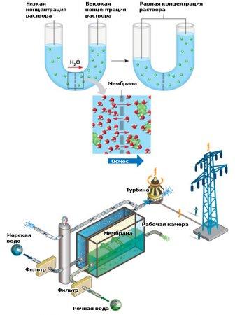 Первая осмотическая электростанция